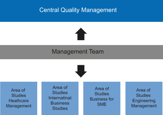 Image 1170 20160815 qualit tsmanagement eng