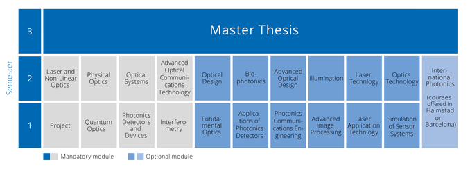 Study Course Photonics